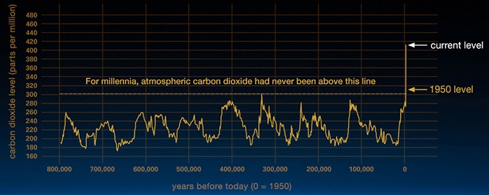 NASA graph of carbon dioxide in atmosphere